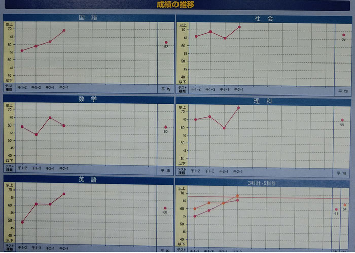 AQURASのスーパーキッズプロジェクトに参加した生徒の成績推移