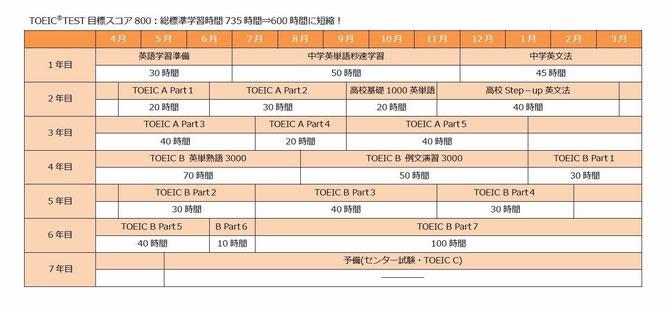 TOEICテストの学習スケジュール表