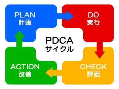 AQURASで推奨しているPDCAサイクル