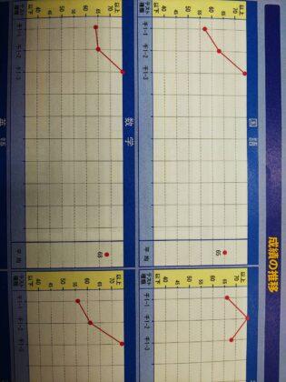 船橋市の中学3年生の成績推移