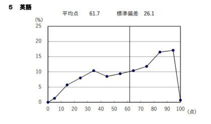 英語の点数分布図