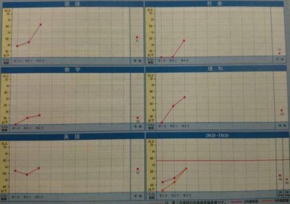 AQURASに通う生徒の成績推移